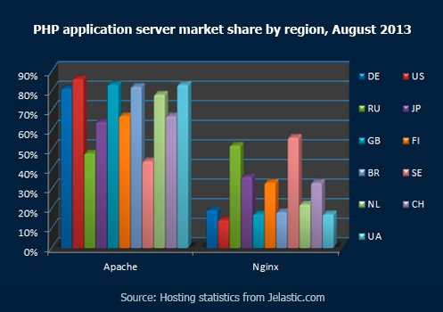 PHP application server market share by region, August 2013
