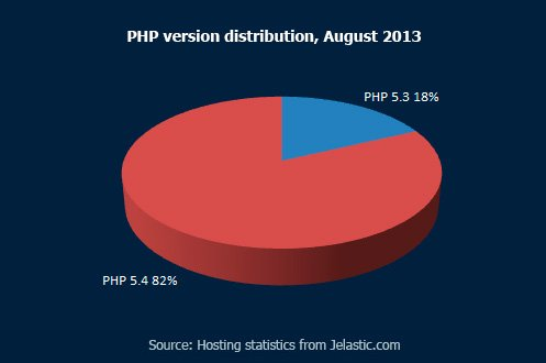 PHP version distribution,-August-2013