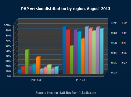PHP version distribution by region, August 2013