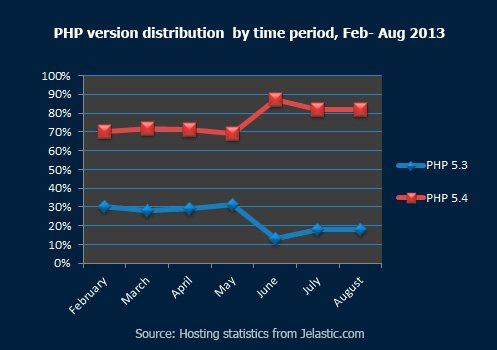 PHP version distribution by time period, Feb - August 2013