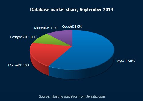 Database Market Share, September 2013