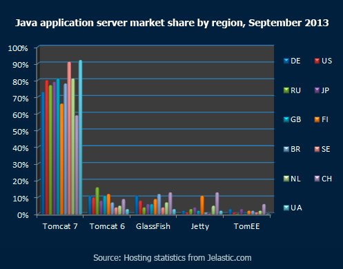 Java Application Server Market Share by Region, September 2013