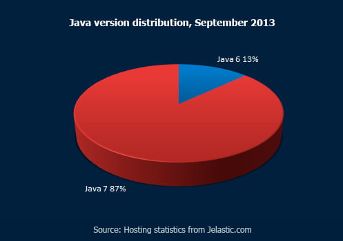 Java Version Distribution, September 2013