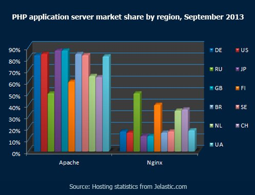 PHP Application Server Market Share by Region, September 2013