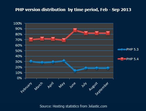 PHP Version Distribution by Time Period, February - September 2013