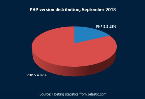 PHP Version Distribution, September 2013