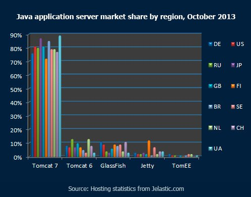 Java-application-server-market-share-by-region,-October-2013