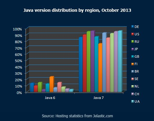 Java-version-distribution-by-region,-October-2013