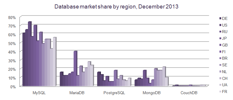 database-market-share-by-region-december-2013