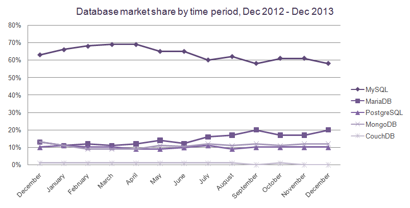 database-market-share-by-time-period-december-2013