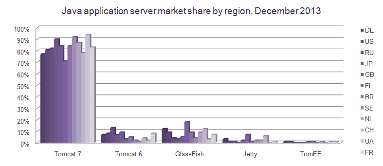 java-application-server-market-share-by-region-december-2013