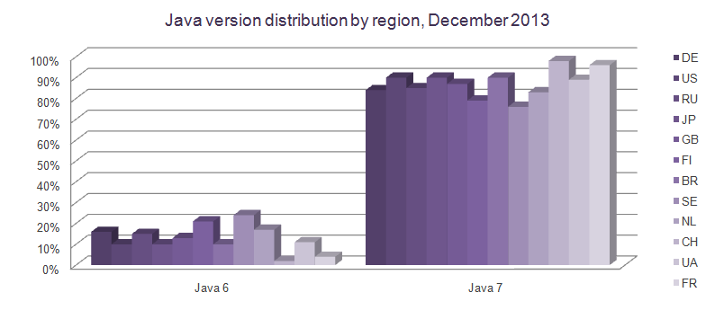 java-version-distribution-by-region-december-2013