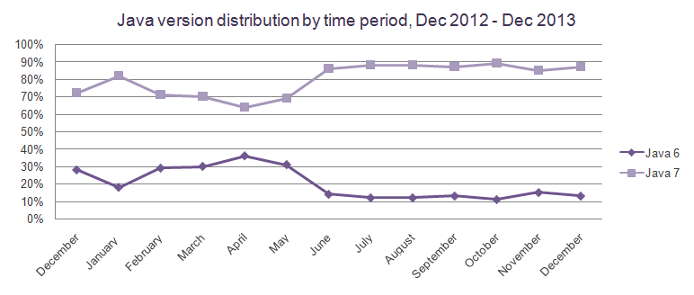 java-version-distribution-by-time-period-december-2013