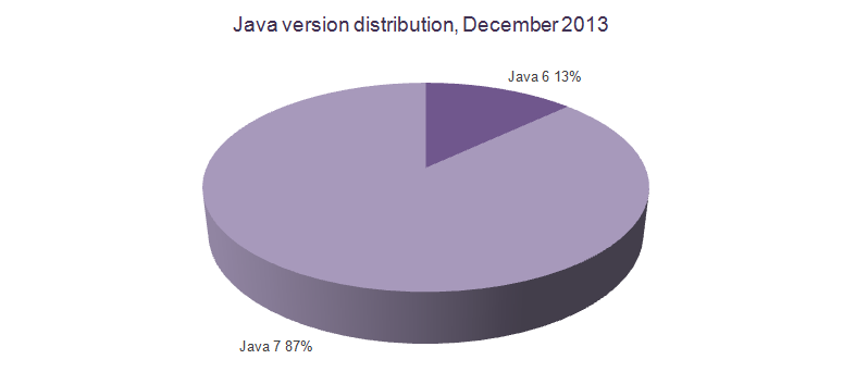 java-version-distribution-december-2013
