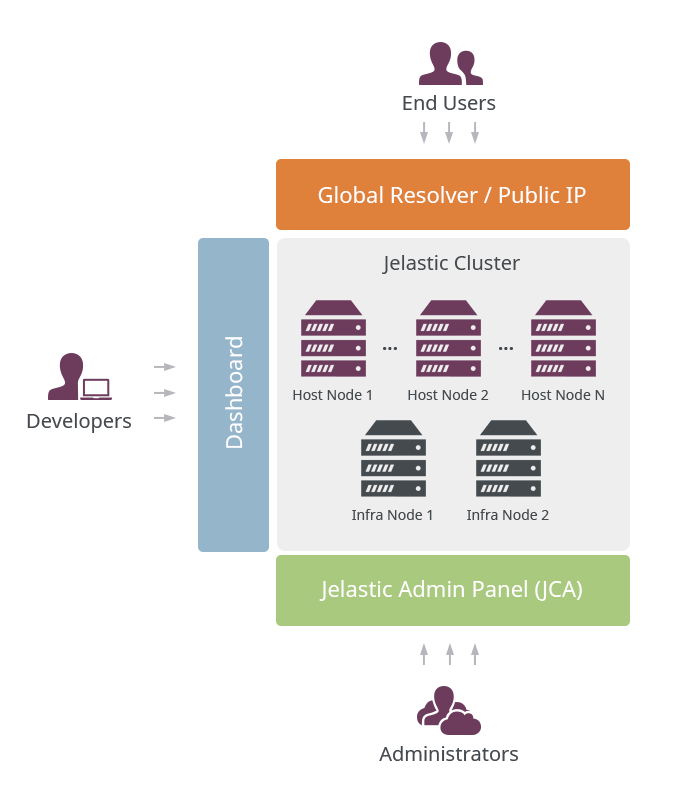 Jelastic-Cluster-Access-Levels