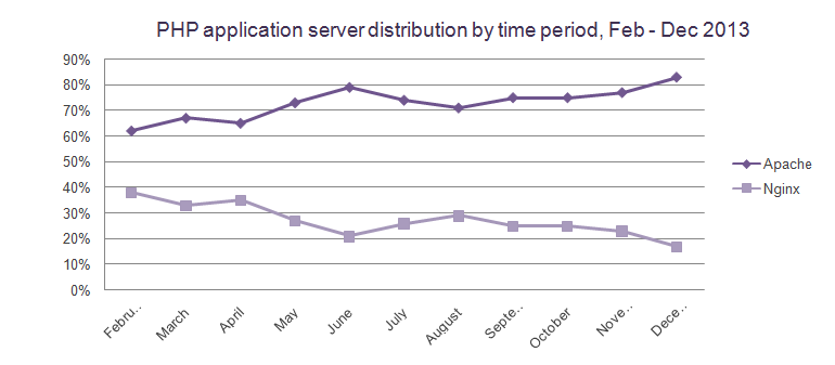 php-application-server-distribution-by-time-period-december-2013