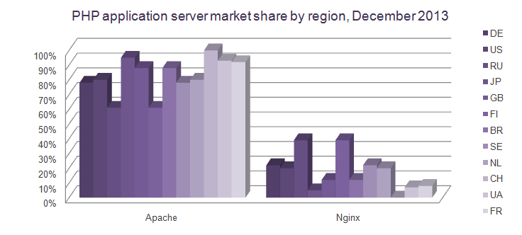 php-application-server-market-share-by-region-december-2013