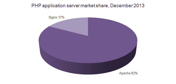 php-application-server-market-share-december-2013