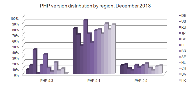 php-version-distribution-by-region-december-2013