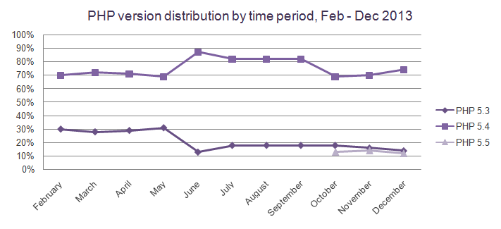 php-version-distribution-by-time-period-december-2013