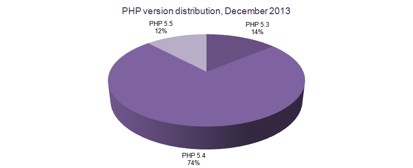 php-version-distribution-december-2013