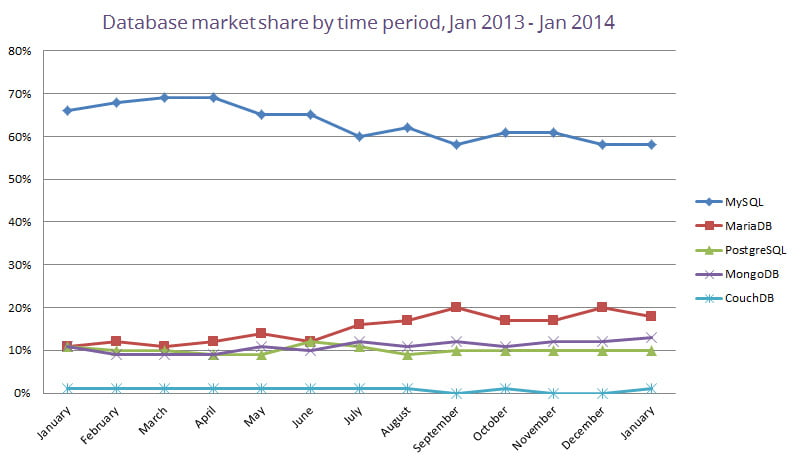 database-market-share-by-time-period-january-2014
