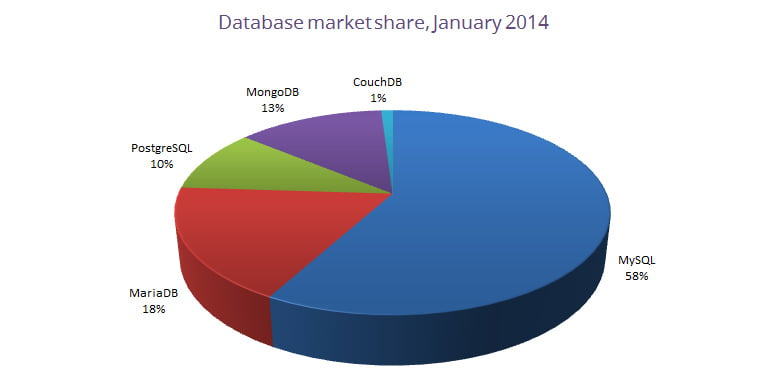 database-market-share-january-2014