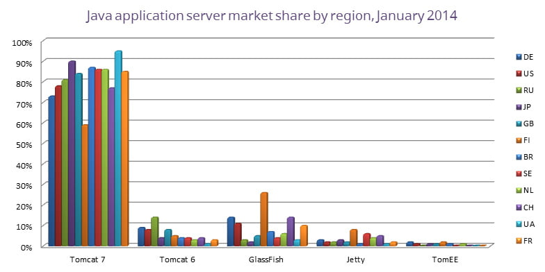 java-app-server-market-share-by-region-january-2014