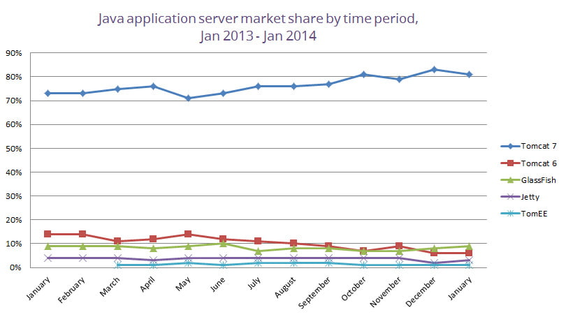 java-app-server-market-share-by-time-period-january-2014
