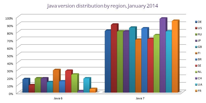 java-version-distribution-by-region-january-2014
