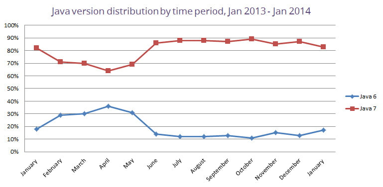 java-version-distribution-by-time-period-january-2014