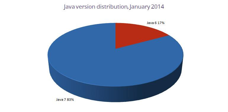 java-version-distribution-january-2014