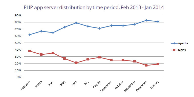 php-app-server-distribution-by-time-period-january-2014