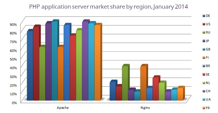 php-app-server-market-share-by-region-january-2014