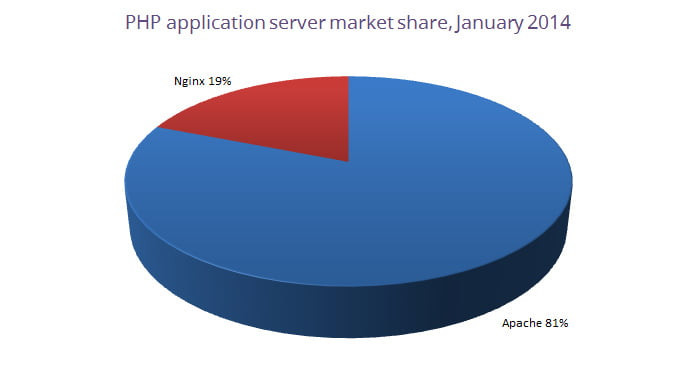php-app-server-market-share-january-2014