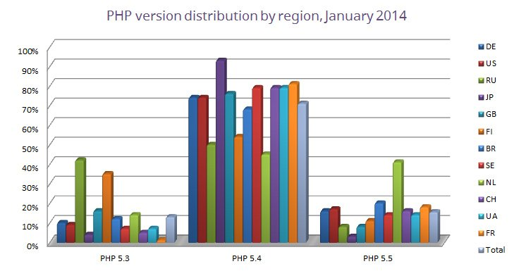 php-version-distribution-by-region-january-2014