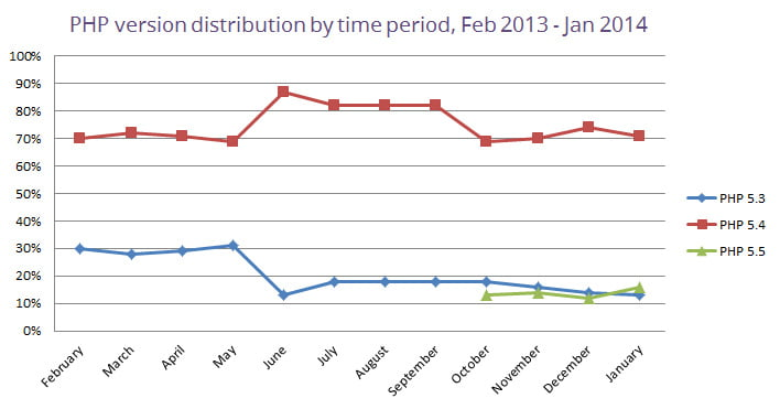 php-version-distribution-by-time-period-january-2014