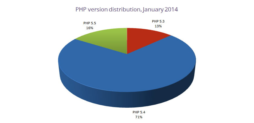 php-version-distribution-january-2014