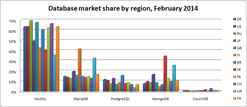 database-market-share-by-regionfeb-2014