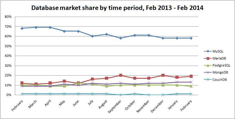 database-market-share-by-time-period-feb-2014