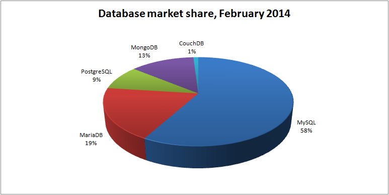 database-market-share-feb-2014