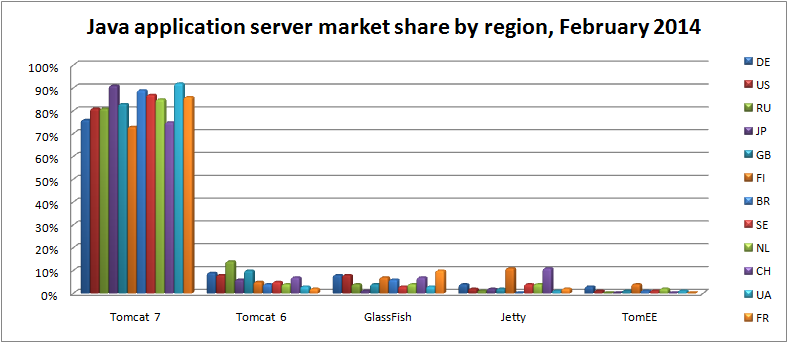 java-app-server-market-share-by-region-feb-2014