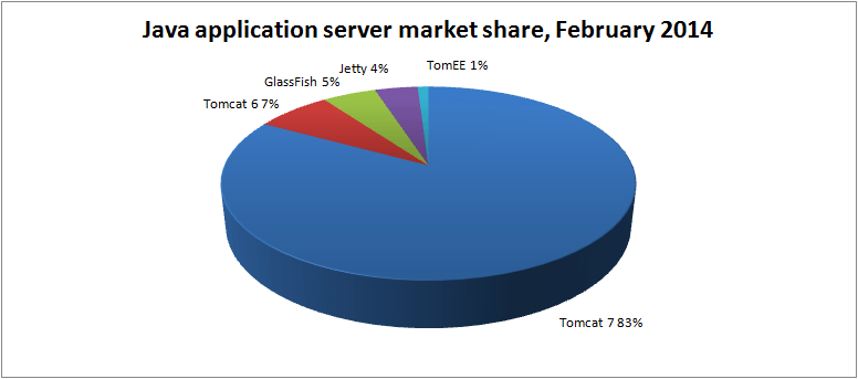 java-app-server-market-share-feb-2014