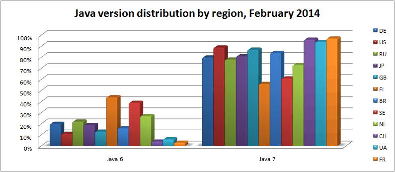 java-version-distribution-by-region-feb-2014
