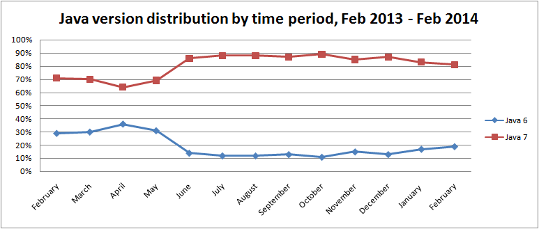 java-version-distribution-by-time-period-feb-2014