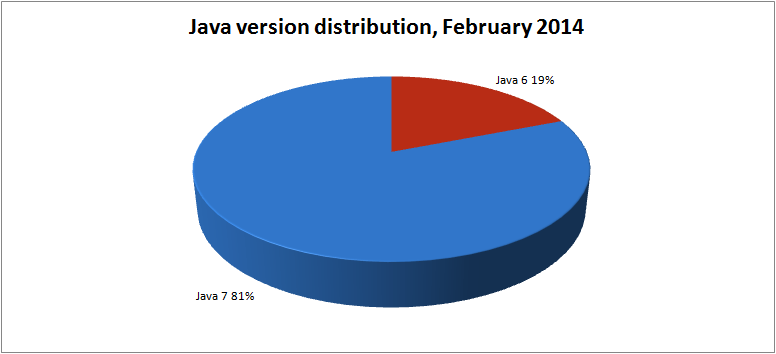 java-version-distribution-feb-2014