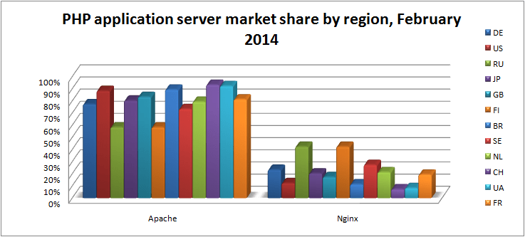 php-app-server-market-share-by-region-feb-2014