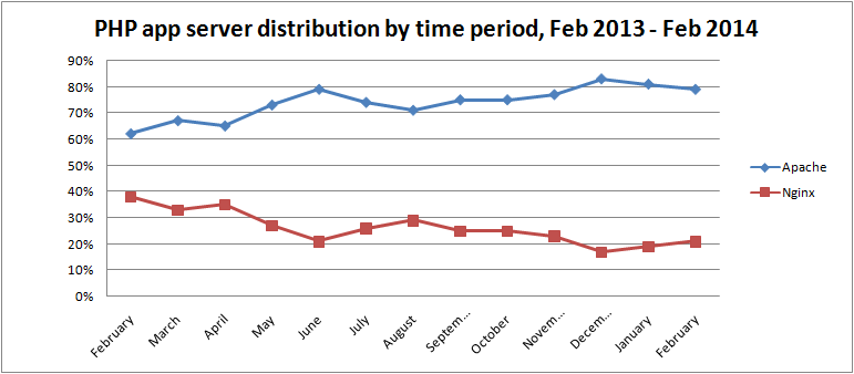 php-app-server-market-share-by-time-period-feb-2014
