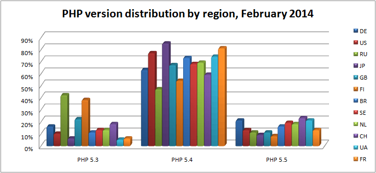 php-version-distribution-by-region-february-2014