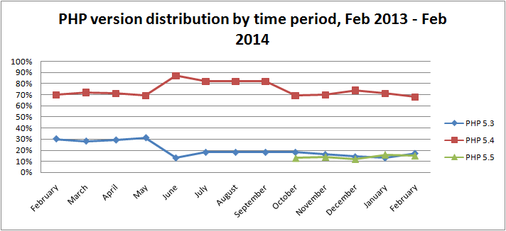 php-version-distribution-by-time-period-february-2014